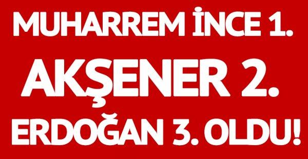 Muharrem İnce birinci, Meral Akşener ikinci , Erdoğan üçüncü oldu...