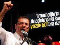 İmamoğlu'nun Anadolu'daki karşılığı yüzde 60'lara dayandı