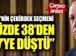 """KONDA: """"AKP'nin çekirdek seçmeni yüzde 38'den 27'ye düştü"""""""